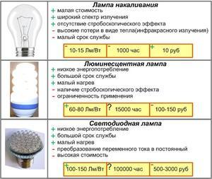 Отличия люминесцентных ламп