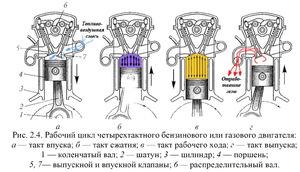 Чем отличаются двухтактные двигатели от четырехтактных