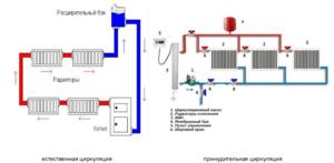 Как управлять системой отопления