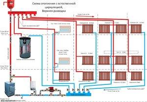 Естественная циркуляция в системе отопления