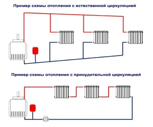 Разновидности системы отопления