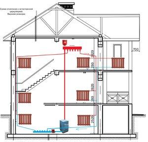 Как устроена система отопления с естественной циркуляцией