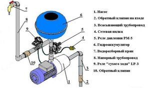 Реле давления насосной станции